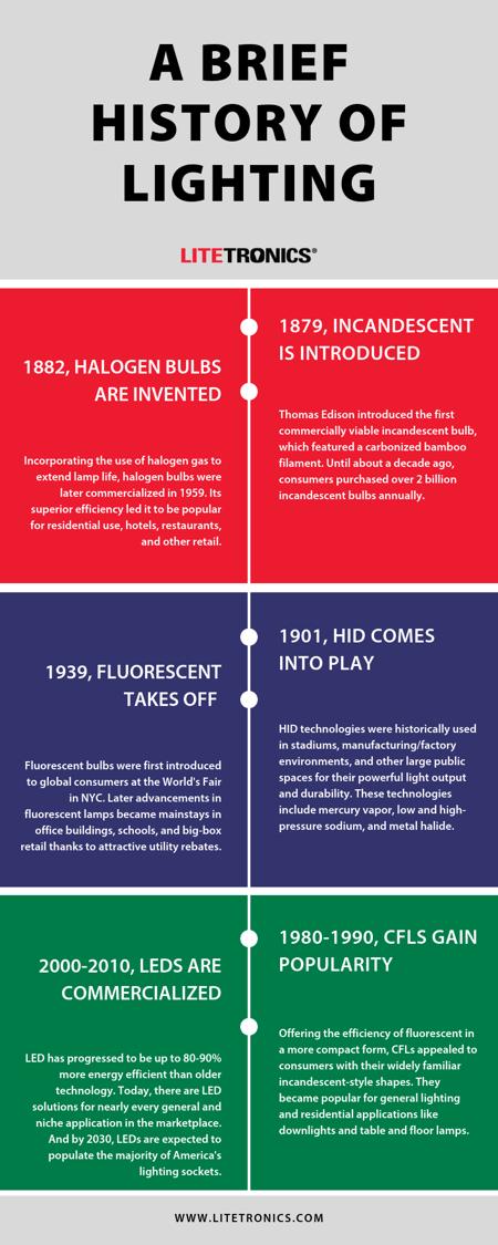 Litetronics History of Lighting