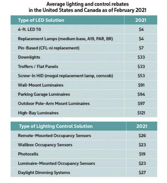 avg-lighting-rebates-chart